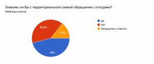 Результаты опроса «НП ЖКХ Контроль» о ходе реформы обращения с ТКО